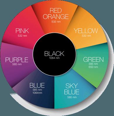 PiQo4 alle kleuren tatoeages verwijderen
